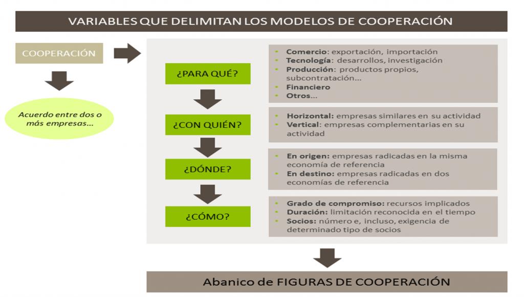 Cuadro variables tipos de cooperación