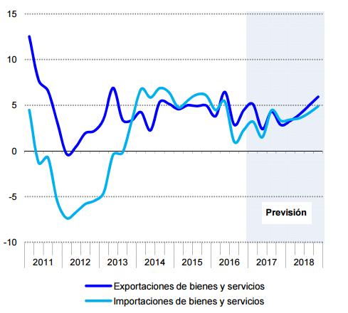 Comercio exterior España previsiones