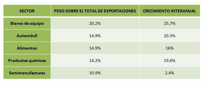 Tabla Sectores Exportadores