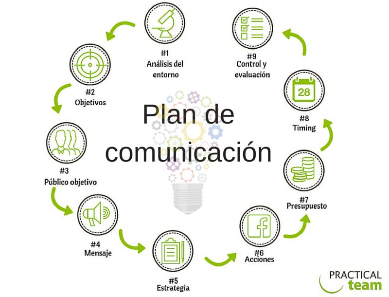 Infografía Plan de comunicación