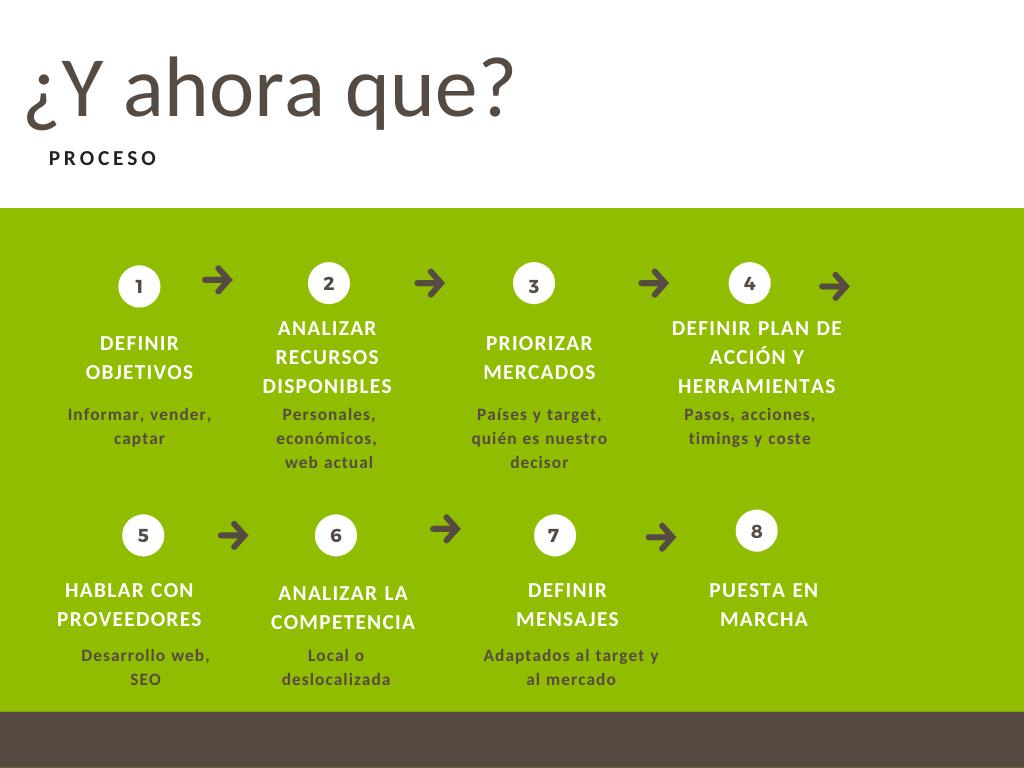 pasos-proceso-tips-páginaweb- mercados internacionales